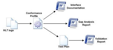 HL7 profiles automate the production of 4 key interfacing artifacts
