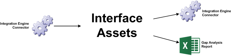 Connectors and interface assets