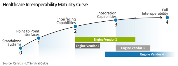 healthcare interoperability maturity curve